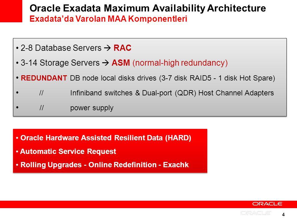 4 Oracle Exadata Maximum Availability Architecture Exadatada Varolan MAA Komponentleri 2-8 Database Servers RAC 3-14 Storage Servers ASM (normal-high