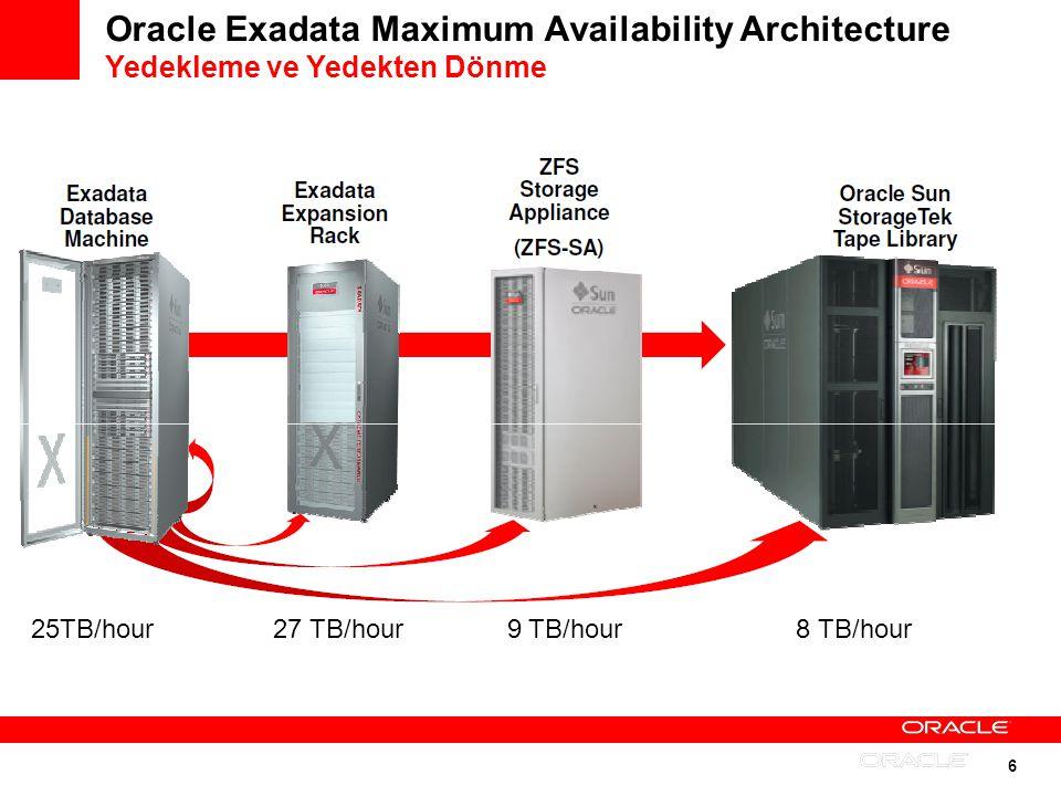 6 Oracle Exadata Maximum Availability Architecture Yedekleme ve Yedekten Dönme 25TB/hour 27 TB/hour 9 TB/hour 8 TB/hour