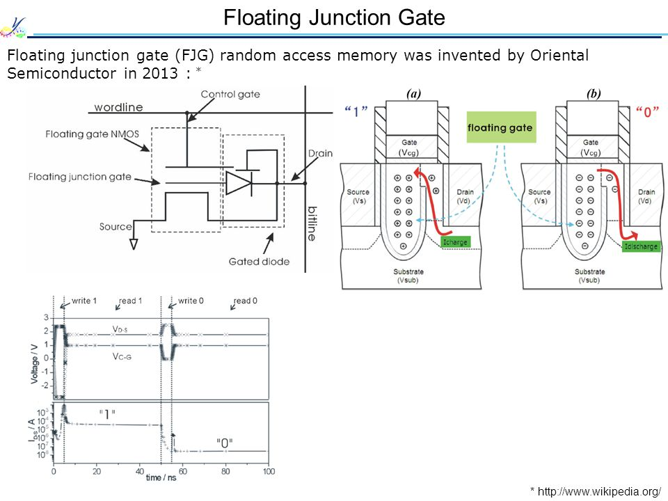 Floating Junction Gate Floating junction gate (FJG) random access memory was invented by Oriental Semiconductor in 2013 : * * http://www.wikipedia.org/