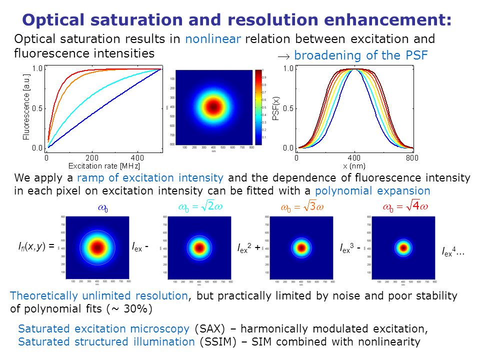 Optical saturation and resolution enhancement: Optical saturation results in nonlinear relation between excitation and fluorescence intensities broade