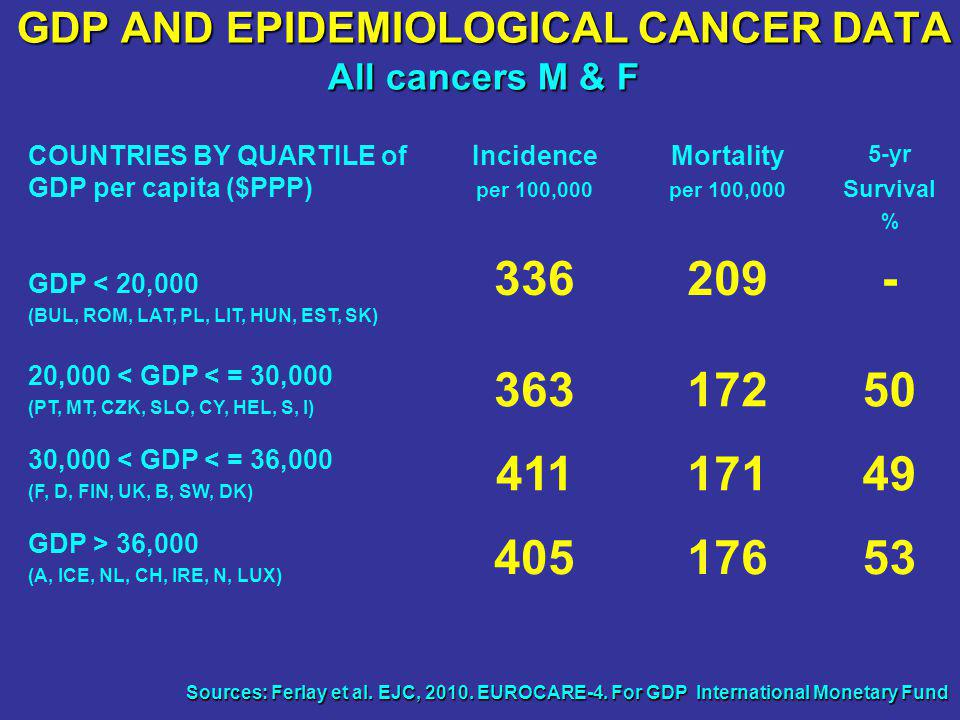 GDP AND EPIDEMIOLOGICAL CANCER DATA All cancers M & F COUNTRIES BY QUARTILE of GDP per capita ($PPP) Incidence per 100,000 Mortality per 100,000 5-yr Survival % GDP < 20,000 (BUL, ROM, LAT, PL, LIT, HUN, EST, SK) 336209- 20,000 < GDP < = 30,000 (PT, MT, CZK, SLO, CY, HEL, S, I) 36317250 30,000 < GDP < = 36,000 (F, D, FIN, UK, B, SW, DK) 41117149 GDP > 36,000 (A, ICE, NL, CH, IRE, N, LUX) 40517653 Sources: Ferlay et al.