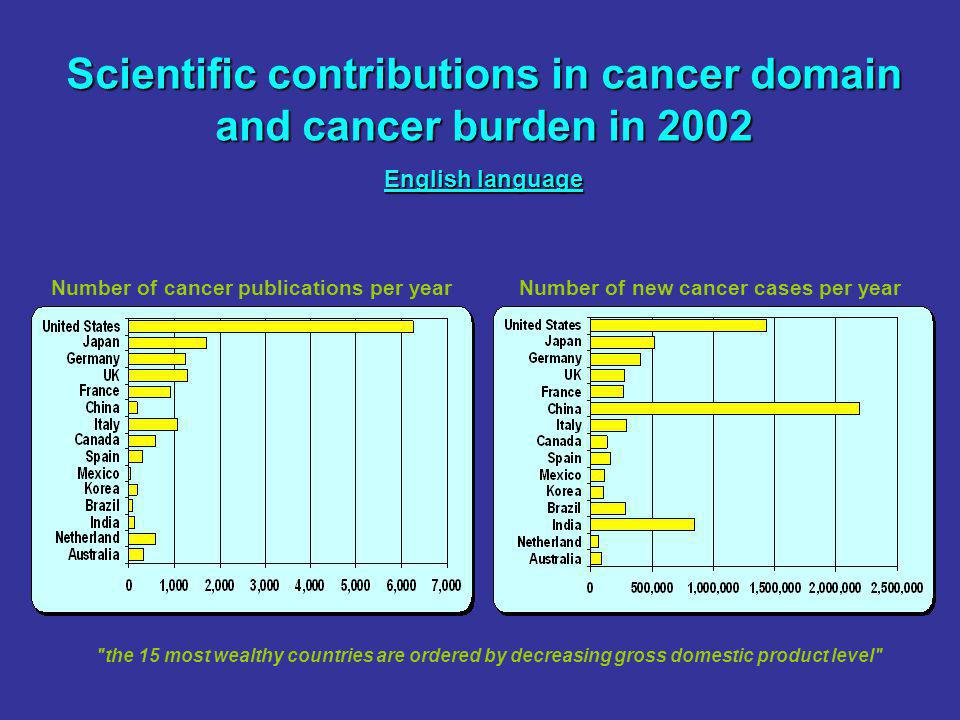 Number of cancer publications per yearNumber of new cancer cases per year Scientific contributions in cancer domain and cancer burden in 2002 English language the 15 most wealthy countries are ordered by decreasing gross domestic product level