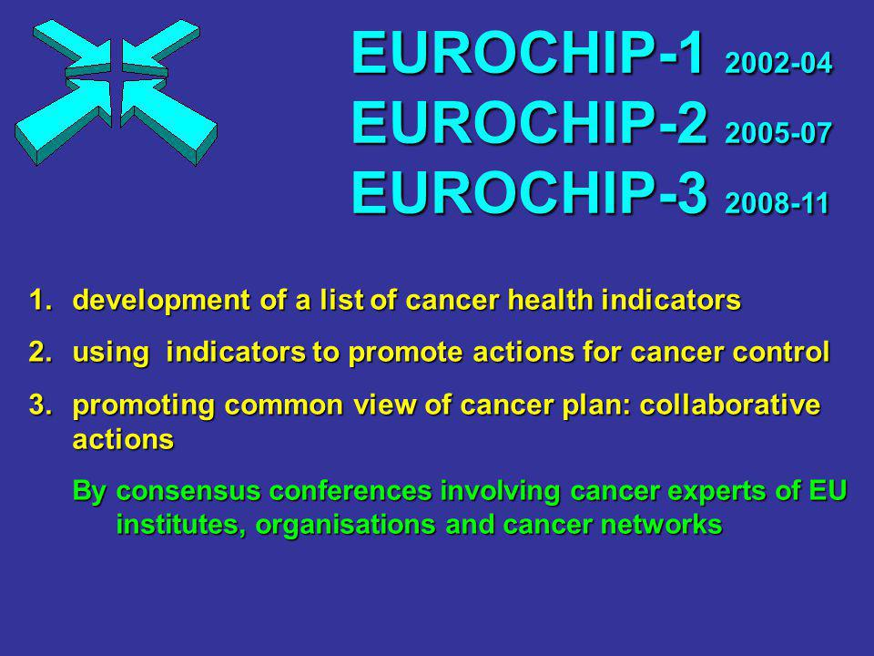 1.development of a list of cancer health indicators 2.using indicators to promote actions for cancer control 3.promoting common view of cancer plan: collaborative actions By consensus conferences involving cancer experts of EU institutes, organisations and cancer networks EUROCHIP EUROCHIP EUROCHIP