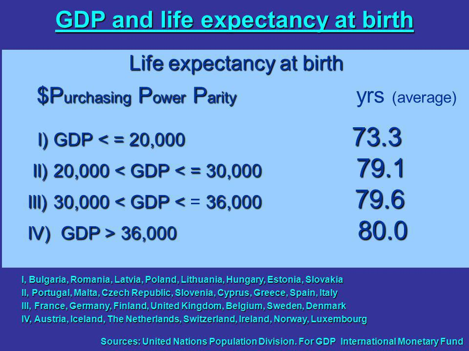Life expectancy at birth $P urchasing P ower P arity $P urchasing P ower P arity yrs (average) I) GDP < = 20, II) 20,000 < GDP < = 30, II) 20,000 < GDP < = 30, III) 30,000 <GDP <36, III) 30,000 < GDP < = 36, IV) GDP > 36, IV) GDP > 36, GDP and life expectancy at birth I, Bulgaria, Romania, Latvia, Poland, Lithuania, Hungary, Estonia, Slovakia II, Portugal, Malta, Czech Republic, Slovenia, Cyprus, Greece, Spain, Italy III, France, Germany, Finland, United Kingdom, Belgium, Sweden, Denmark IV, Austria, Iceland, The Netherlands, Switzerland, Ireland, Norway, Luxembourg Sources: United Nations Population Division.