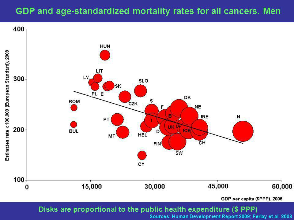 GDP and age-standardized mortality rates for all cancers.