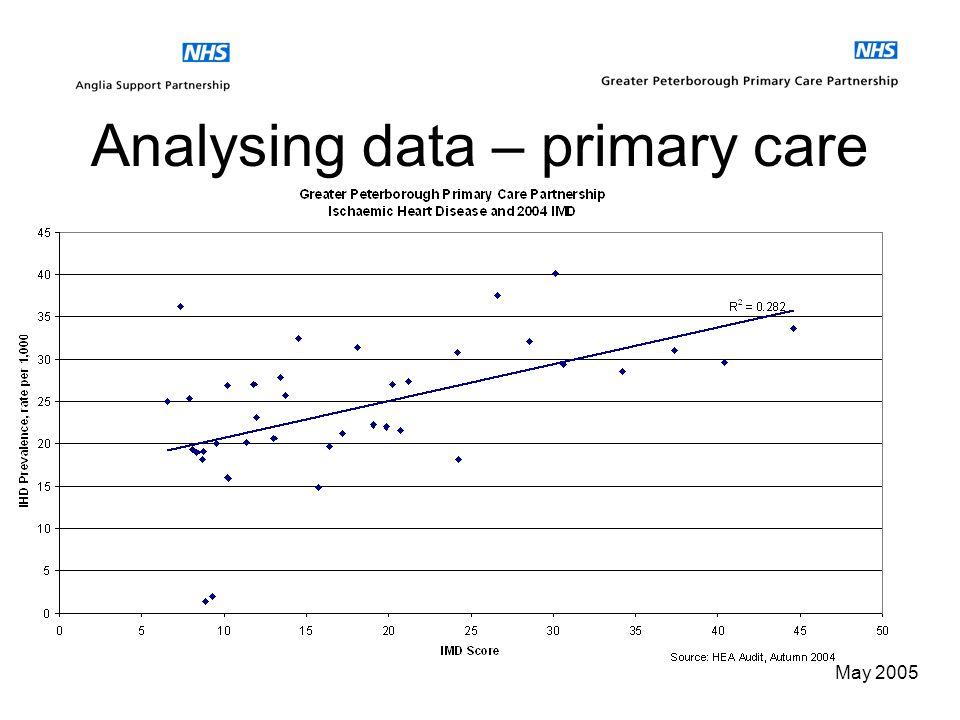 May 2005 Analysing data – primary care