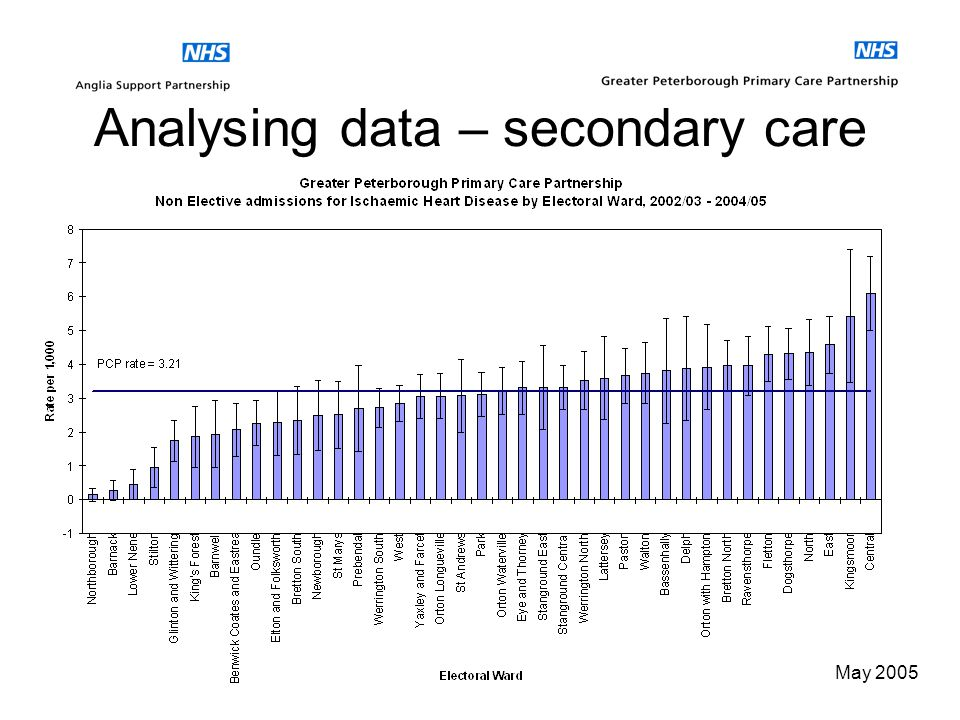 May 2005 Analysing data – primary care
