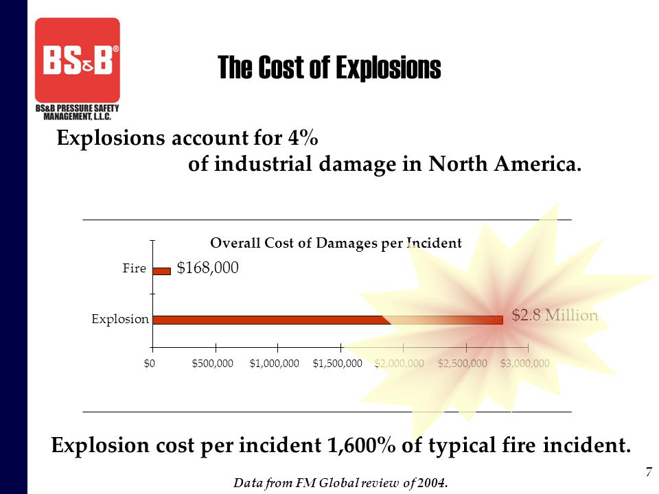 7 The Cost of Explosions Explosions account for 4% of industrial damage in North America. Overall Cost of Damages per Incident $0$500,000$1,000,000$1,