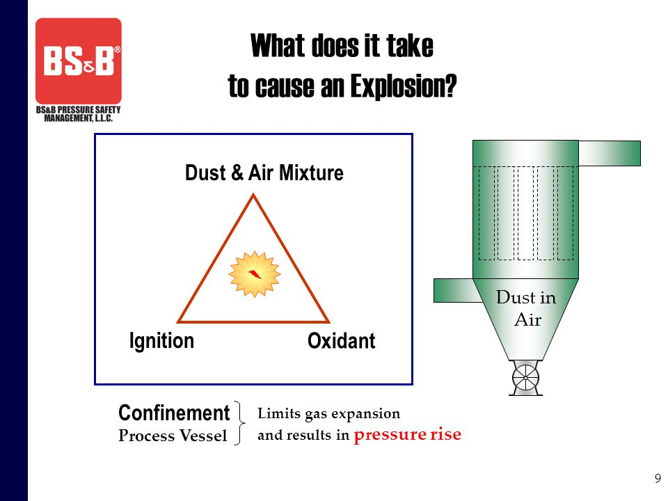9 What does it take to cause an Explosion? Dust & Air Mixture Oxidant Ignition Confinement Process Vessel Limits gas expansion and results in p r essu