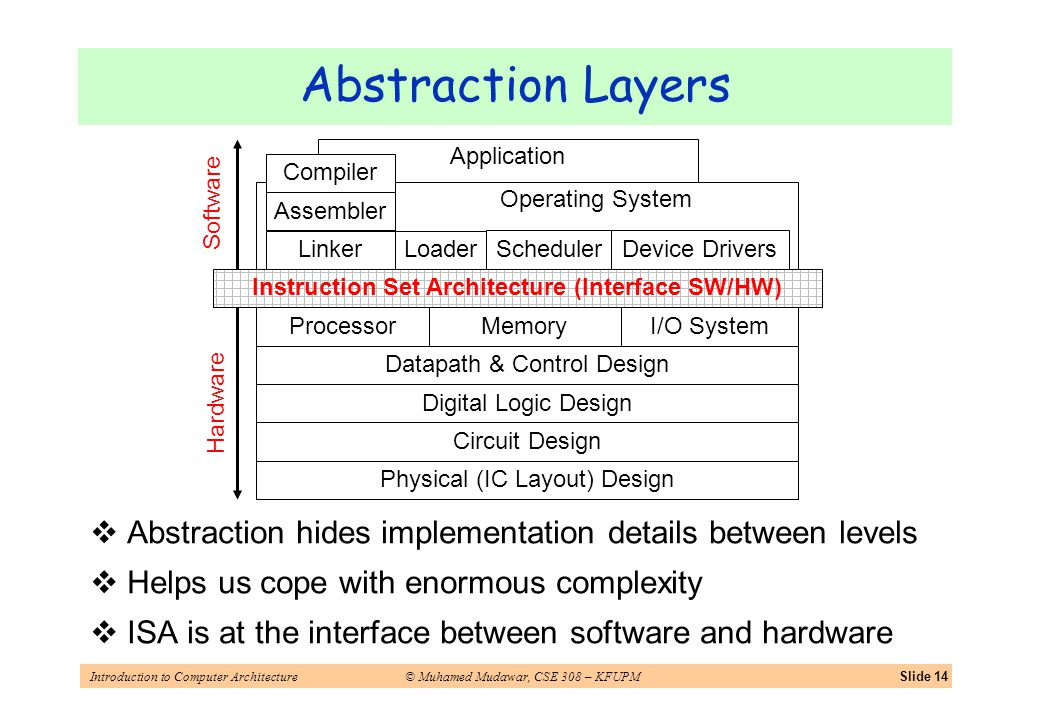 Introduction to Computer Architecture© Muhamed Mudawar, CSE 308 – KFUPMSlide 14 Abstraction hides implementation details between levels Helps us cope