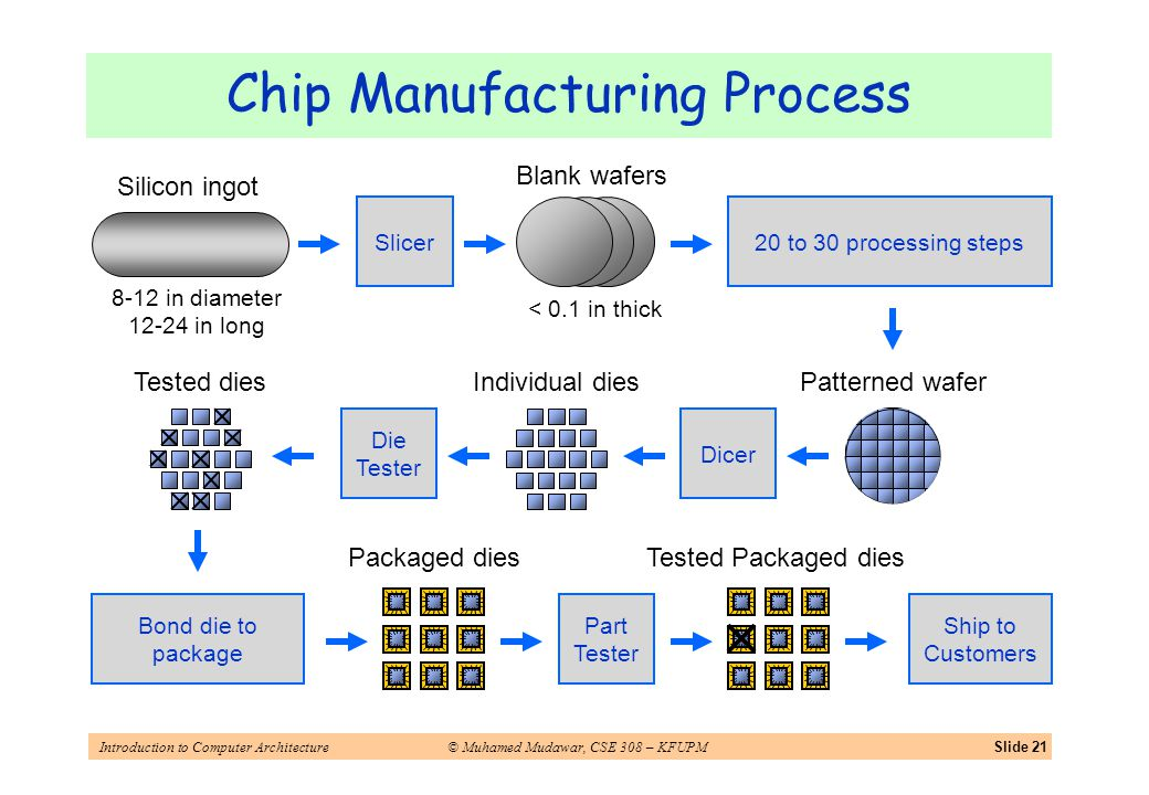 Introduction to Computer Architecture© Muhamed Mudawar, CSE 308 – KFUPMSlide 21 Chip Manufacturing Process Silicon ingot Slicer Blank wafers 20 to 30