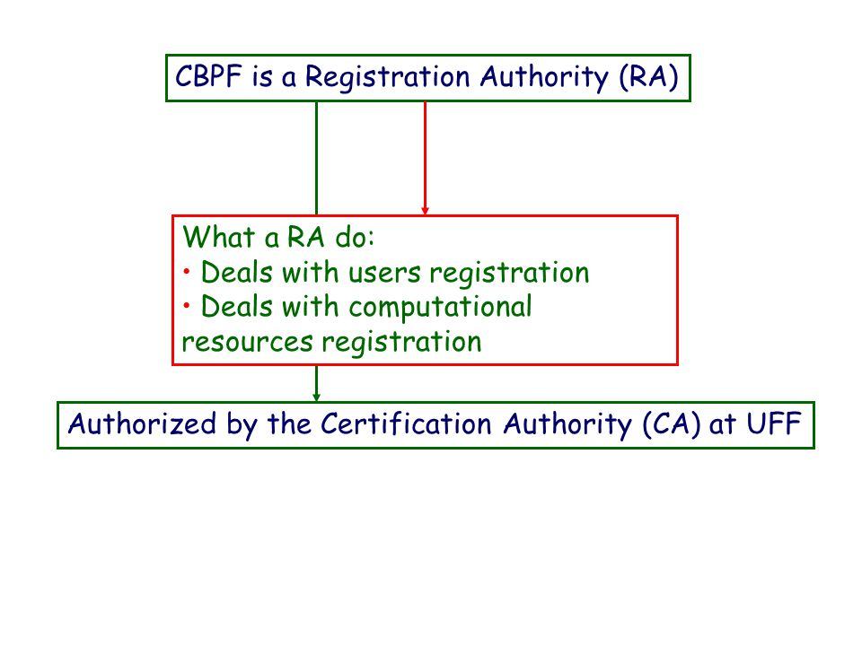 CBPF is a Registration Authority (RA) Authorized by the Certification Authority (CA) at UFF What a RA do: Deals with users registration Deals with com