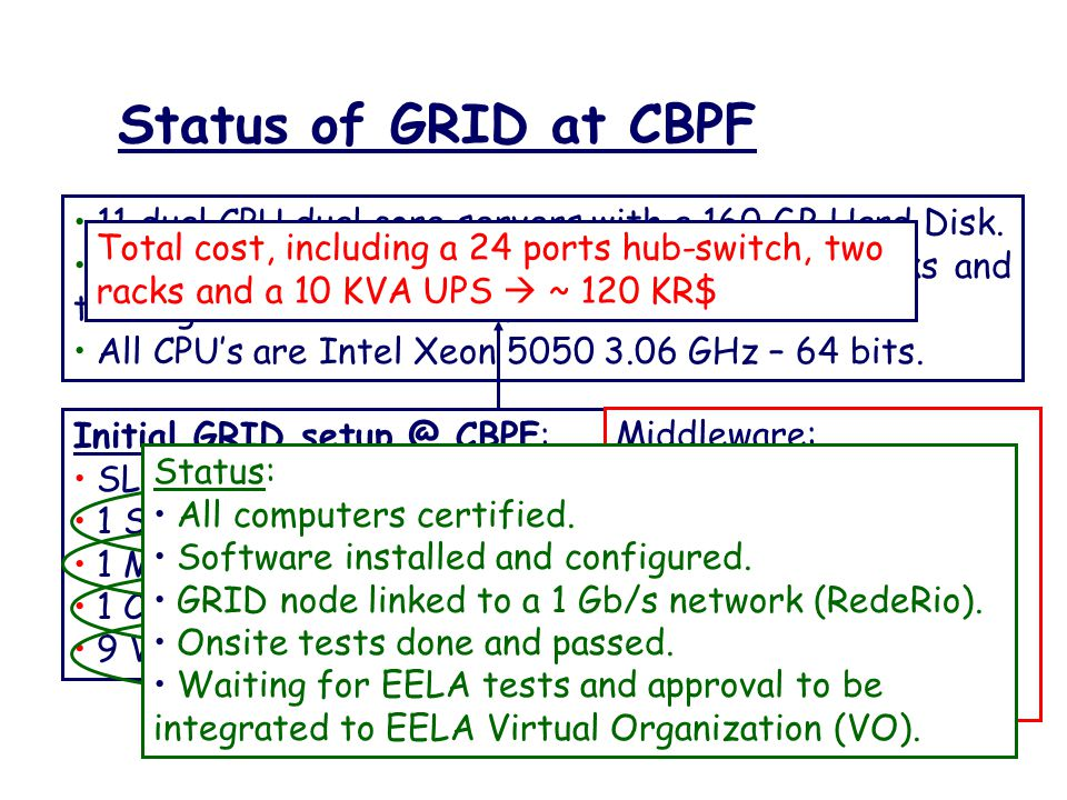 Status of GRID at CBPF 11 dual CPU dual core servers with a 160 GB Hard Disk. 1 dual core server with four 320 GB Hard Disks and two GigaBit network i