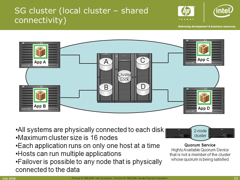 Portions © 1998-2006 Intel Corporation | Portions © 1998-2006 Hewlett-Packard Corporation 13 July 2006 SG cluster (local cluster – shared connectivity