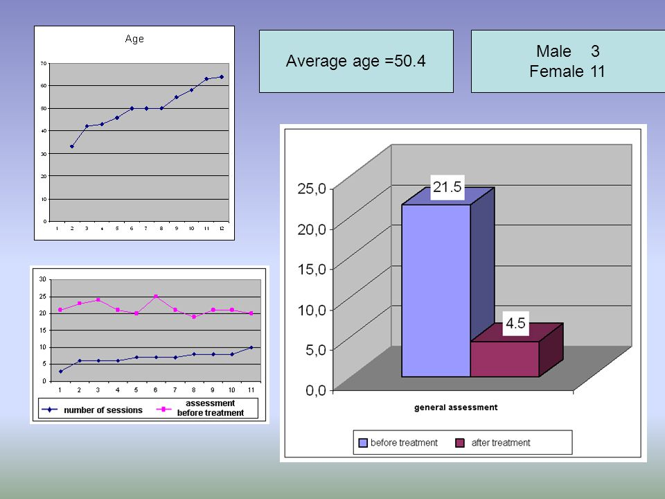 Average age =50.4 Male 3 Female 11