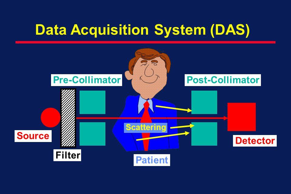 Filter Data Acquisition System (DAS) Source Detector Pre-CollimatorPost-Collimator Patient Scattering