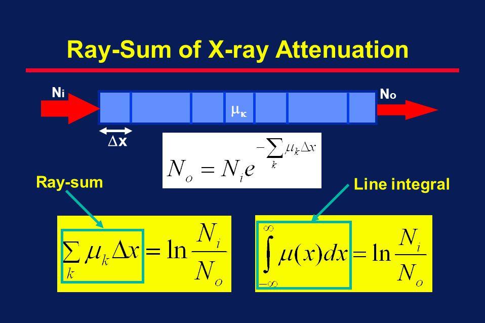 Ray-Sum of X-ray Attenuation x NoNo NiNi Ray-sum Line integral
