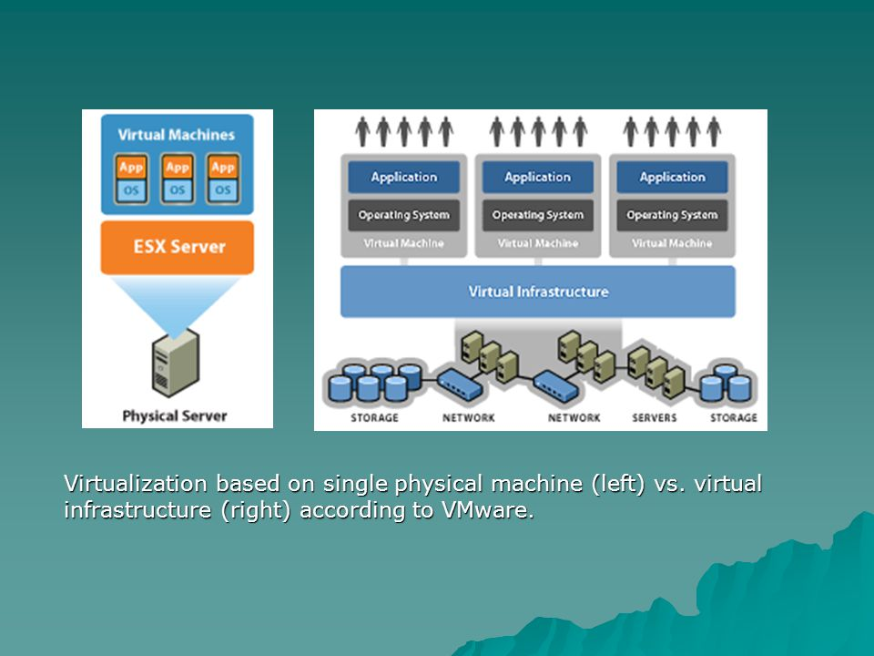 Virtualization based on single physical machine (left) vs. virtual infrastructure (right) according to VMware.