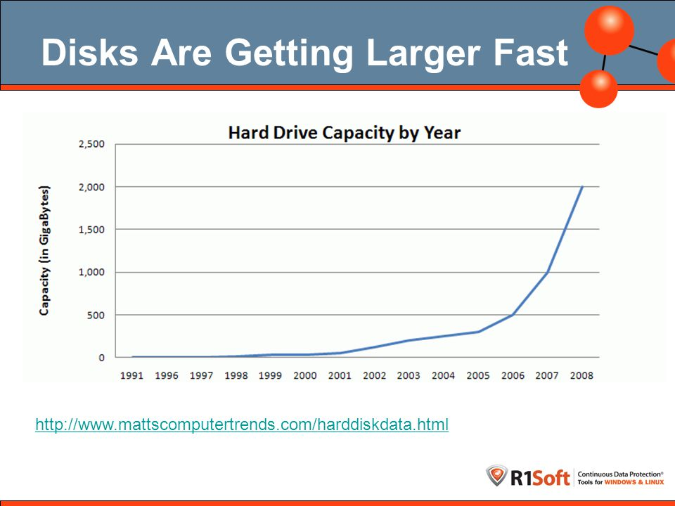 Disks Are Getting Larger Fast http://www.mattscomputertrends.com/harddiskdata.html