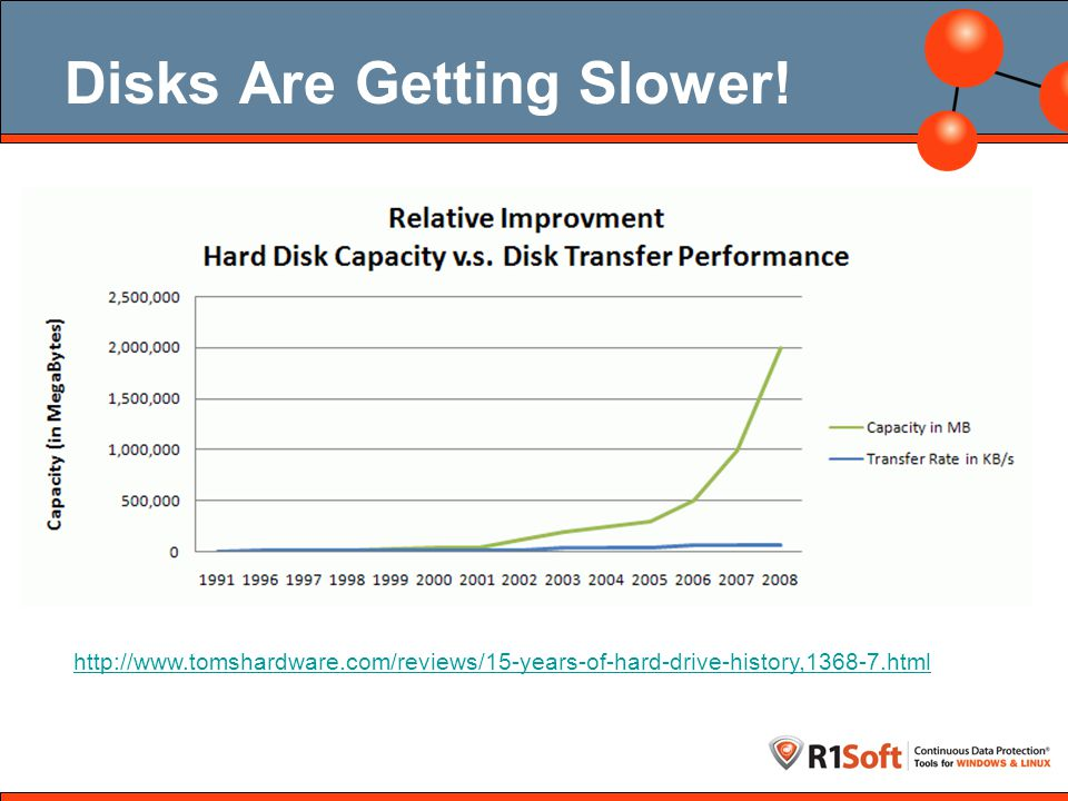 Disk I/O Valuable Resource http://read.cs.ucla.edu/111/2006fall/notes/lec15