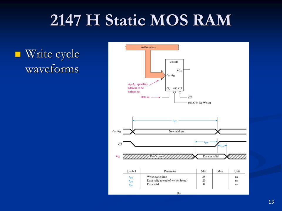 2147 H Static MOS RAM Write cycle waveforms Write cycle waveforms 13