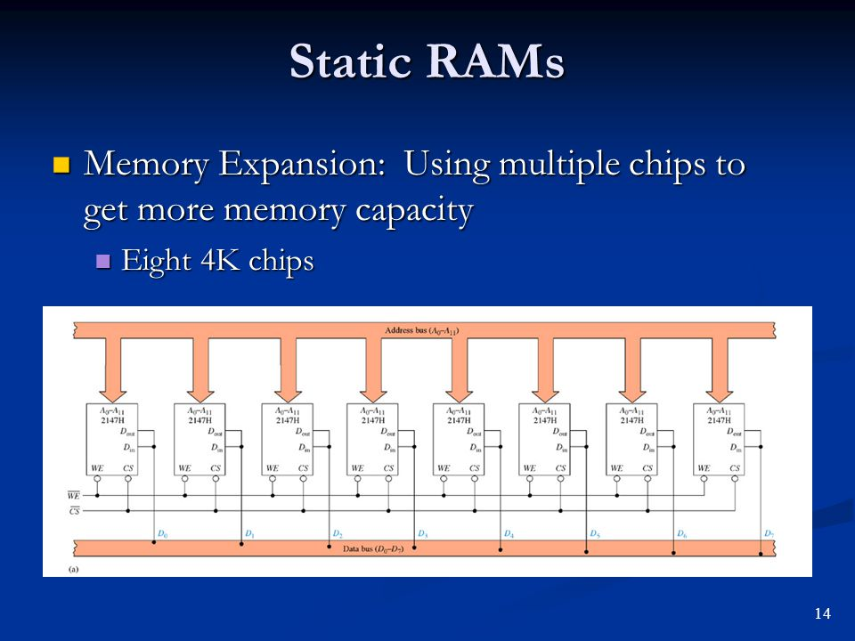 Static RAMs Memory Expansion: Using multiple chips to get more memory capacity Memory Expansion: Using multiple chips to get more memory capacity Eigh