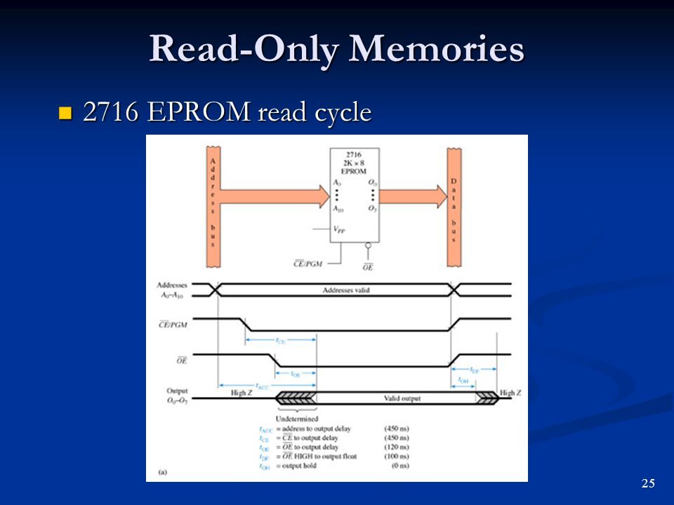 Read-Only Memories 2716 EPROM read cycle 2716 EPROM read cycle 25