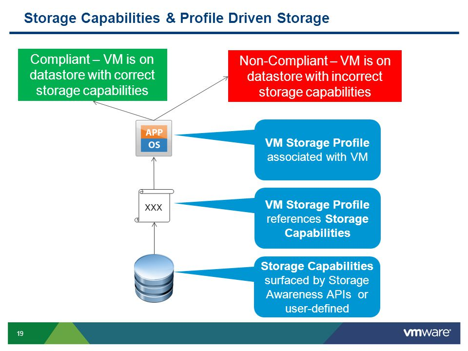 19 Storage Capabilities & Profile Driven Storage Storage Capabilities surfaced by Storage Awareness APIs or user-defined xxx VM Storage Profile references Storage Capabilities VM Storage Profile associated with VM Compliant – VM is on datastore with correct storage capabilities Non-Compliant – VM is on datastore with incorrect storage capabilities