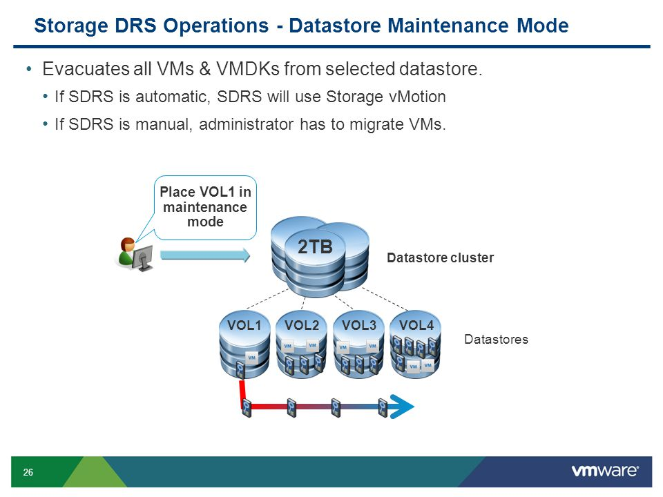 26 Storage DRS Operations - Datastore Maintenance Mode Evacuates all VMs & VMDKs from selected datastore.