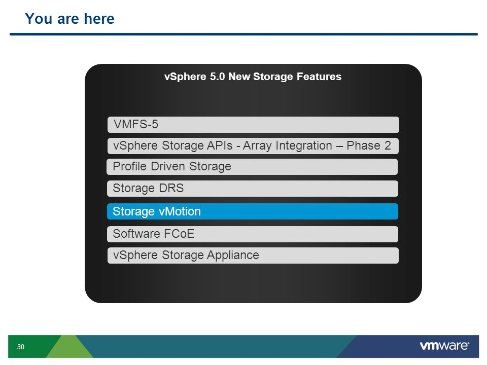 30 You are here vSphere 5.0 New Storage Features VMFS-5 Profile Driven Storage Storage DRS vSphere Storage APIs - Array Integration – Phase 2 Storage vMotion Software FCoE vSphere Storage Appliance