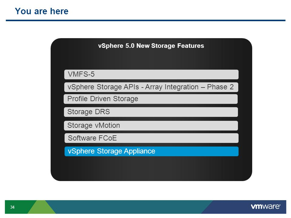 34 You are here vSphere 5.0 New Storage Features VMFS-5 Profile Driven Storage Storage DRS vSphere Storage APIs - Array Integration – Phase 2 Storage vMotion vSphere Storage Appliance Software FCoE