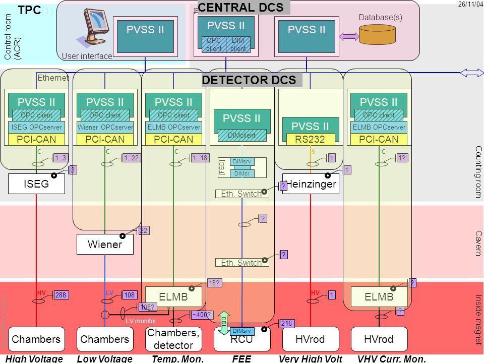 11 [FED] Chambers ISEG PCI-CAN ISEG OPCserver PVSS II Chambers Wiener PCI-CAN Wiener OPCserver Ethernet User interface Database(s) RCU OPC client DIM
