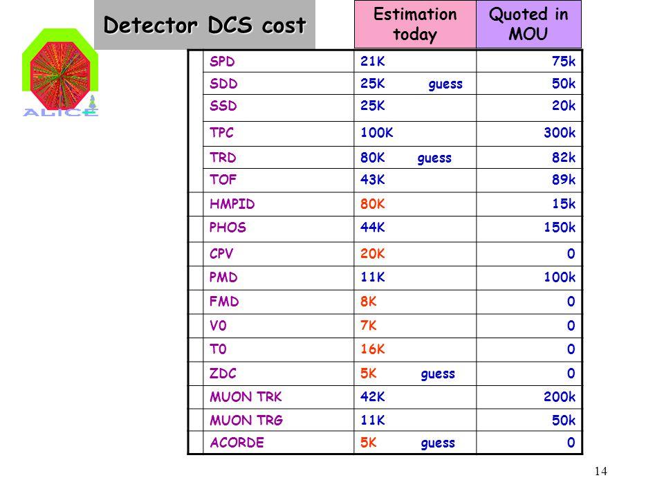 14 Detector DCS cost SPD21K75k SDD25K guess50k SSD25K20k TPC100K300k TRD80K guess82k TOF43K 89k HMPID80K15k PHOS44K150k CPV20K0 PMD11K100k FMD8K0 V07K