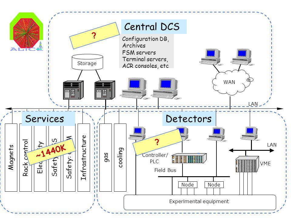 2 LAN WAN Storage Configuration DB, Archives FSM servers Terminal servers, ACR consoles, etc Experimental equipment Controller/ PLC VME Field Bus LAN