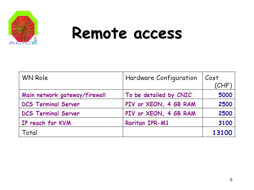 6 Remote access WN RoleHardware ConfigurationCost (CHF) Main network gateway/firewallTo be detailed by CNIC5000 DCS Terminal ServerPIV or XEON, 4 GB RAM2500 DCS Terminal ServerPIV or XEON, 4 GB RAM2500 IP reach for KVMRaritan IPR-M13100 Total13100
