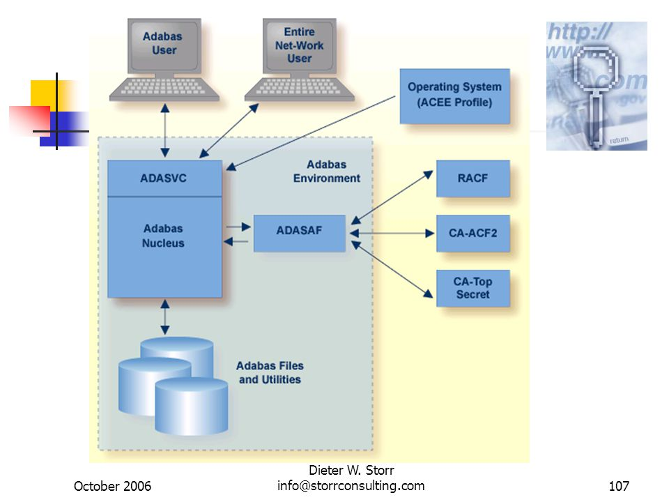 October 2006 Dieter W. Storr info@storrconsulting.com107 Data Security