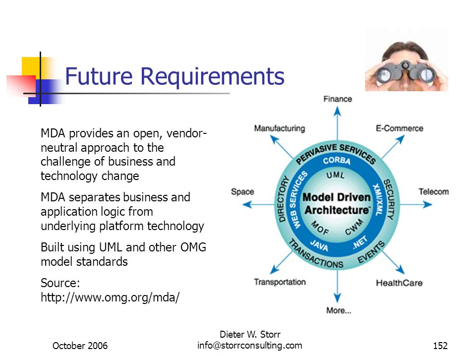 October 2006 Dieter W. Storr info@storrconsulting.com152 Future Requirements MDA provides an open, vendor- neutral approach to the challenge of busine