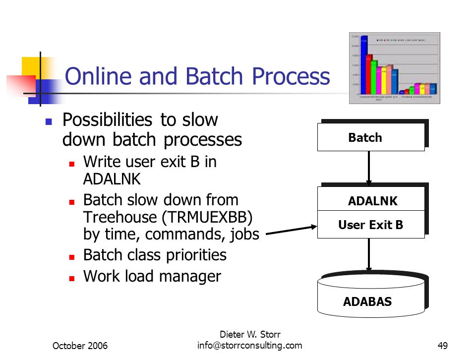 October 2006 Dieter W. Storr info@storrconsulting.com49 Online and Batch Process Possibilities to slow down batch processes Write user exit B in ADALN