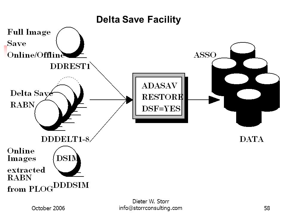October 2006 Dieter W. Storr info@storrconsulting.com58 Delta Save Facility