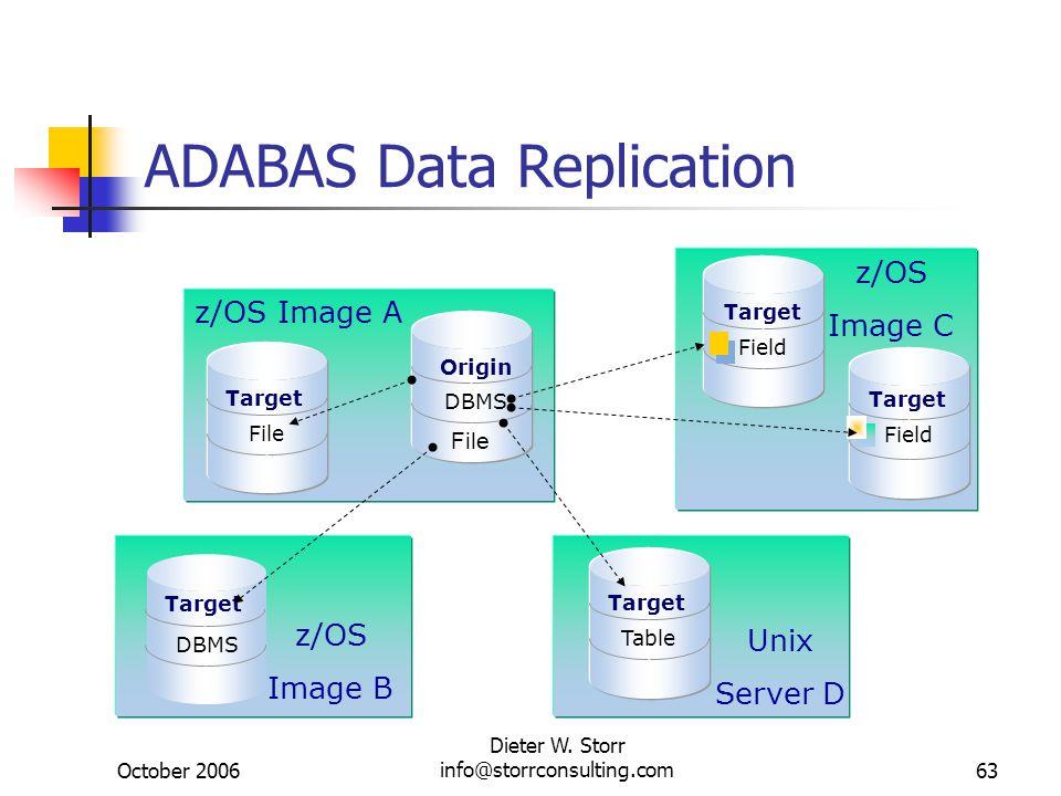 October 2006 Dieter W. Storr info@storrconsulting.com63 ADABAS Data Replication Origin DBMS File Target Field Target Field Target DBMS Target Table z/