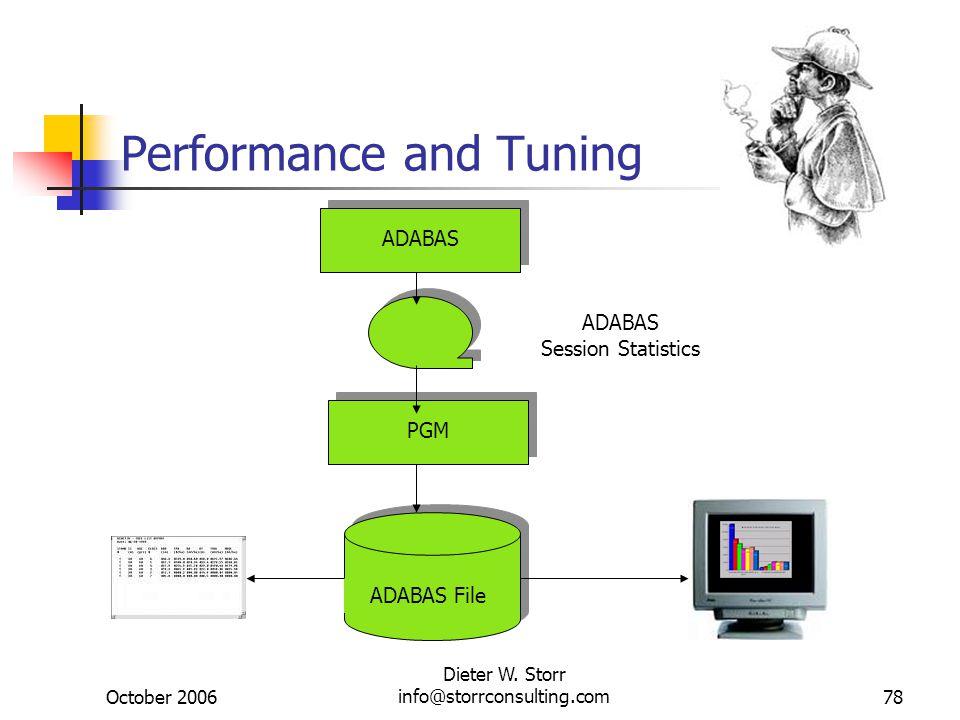 October 2006 Dieter W. Storr info@storrconsulting.com78 Performance and Tuning ADABAS ADABAS Session Statistics PGM ADABAS File