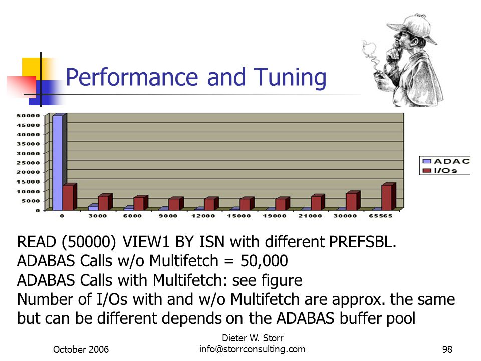 October 2006 Dieter W. Storr info@storrconsulting.com98 Performance and Tuning READ (50000) VIEW1 BY ISN with different PREFSBL. ADABAS Calls w/o Mult