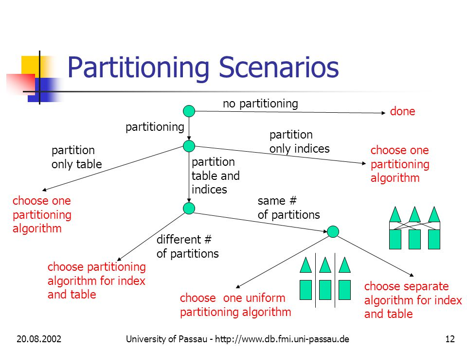 20.08.2002University of Passau - http://www.db.fmi.uni-passau.de12 Partitioning Scenarios partitioning no partitioning partition only table choose one partitioning algorithm partition table and indices partition only indices choose one partitioning algorithm different # of partitions same # of partitions choose partitioning algorithm for index and table equi partitioned non-equi partitioned choose one uniform partitioning algorithm choose separate algorithm for index and table done