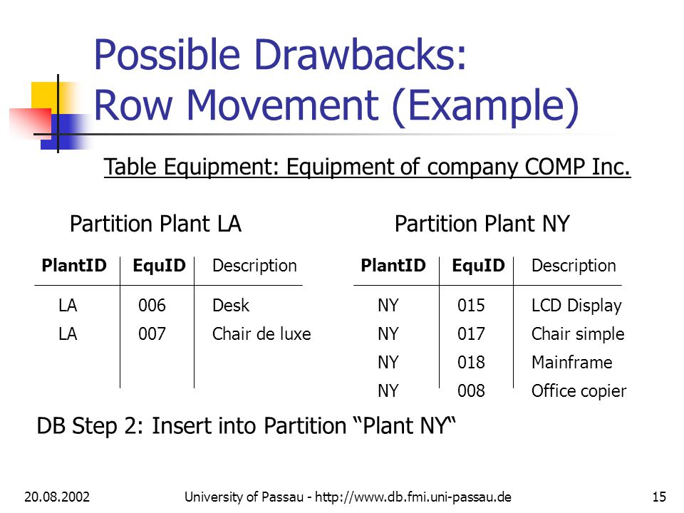 20.08.2002University of Passau - http://www.db.fmi.uni-passau.de15 Possible Drawbacks: Row Movement (Example) Table Equipment: Equipment of company COMP Inc.