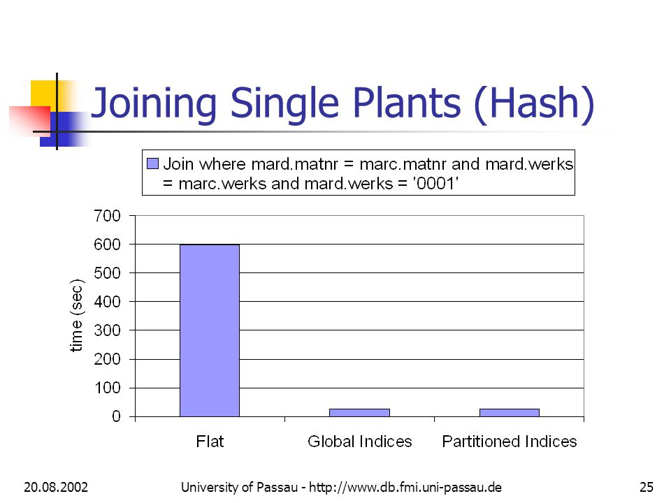 20.08.2002University of Passau - http://www.db.fmi.uni-passau.de25 Joining Single Plants (Hash)