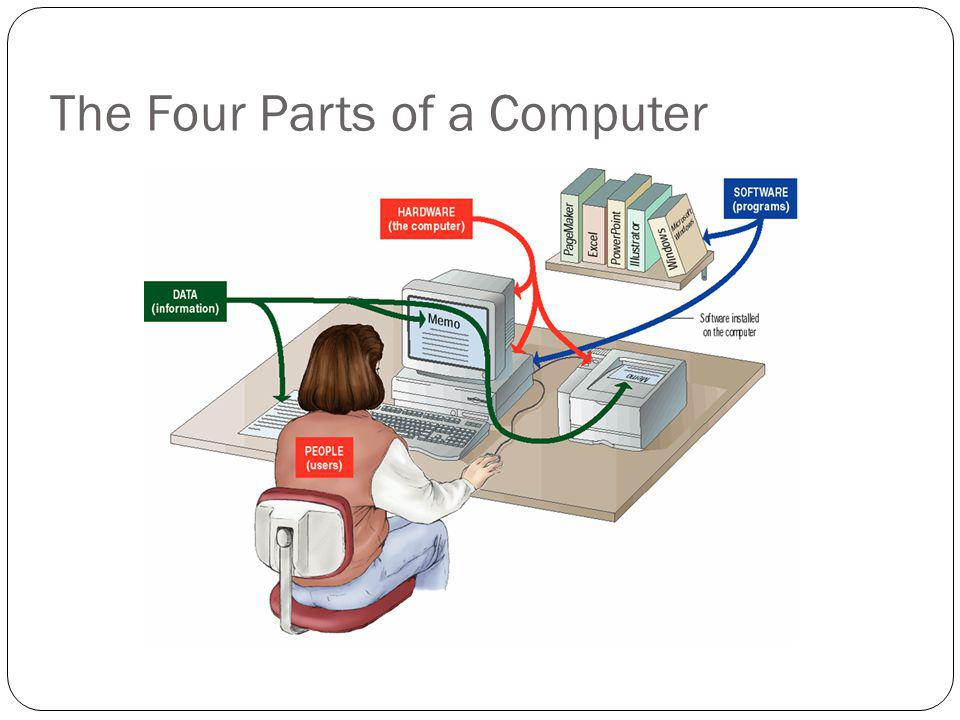 Definition of a Computer A computer is an electronic device used to process data, converting the data into information that is useful to people