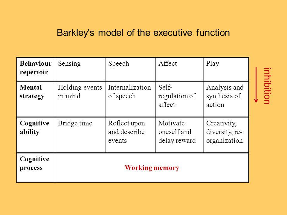 Barkley's model of the executive function Behaviour repertoir SensingSpeechAffectPlay inhibition Mental strategy Holding events in mind Internalizatio