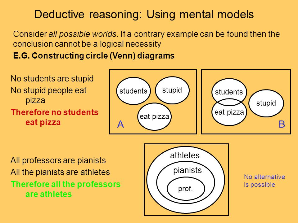 Deductive reasoning: Using mental models Consider all possible worlds. If a contrary example can be found then the conclusion cannot be a logical nece