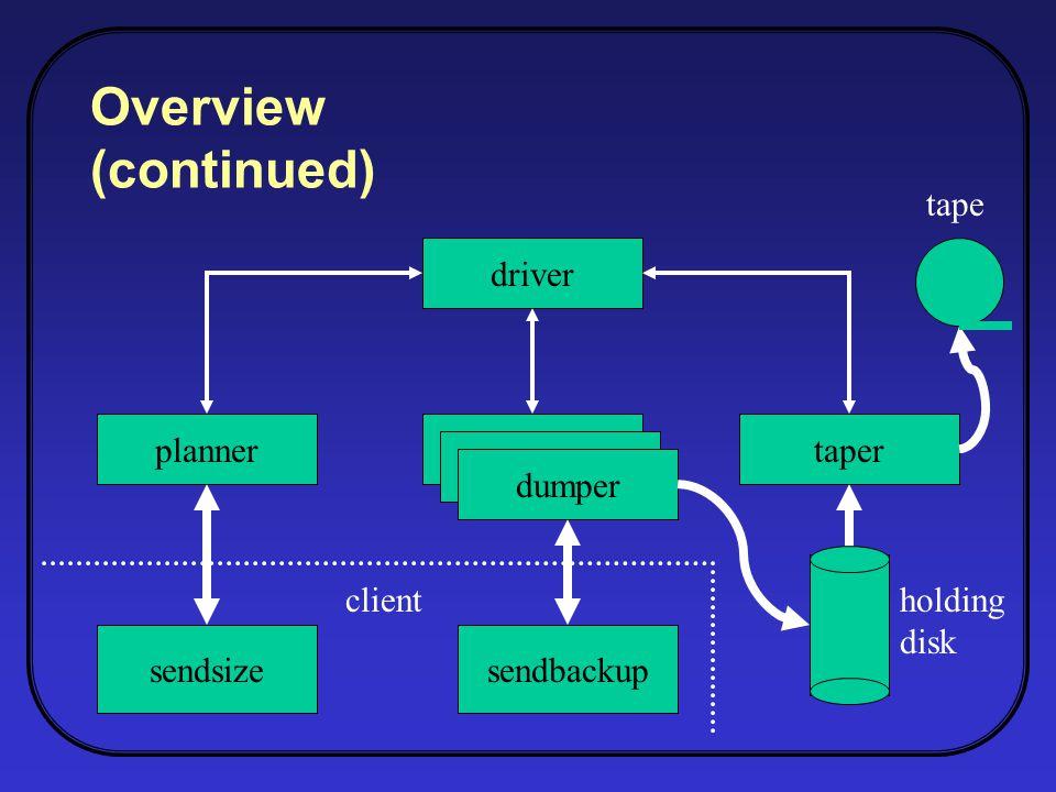 Overview (continued) driver plannerdriver dumper taper sendsizesendbackup holding disk tape client