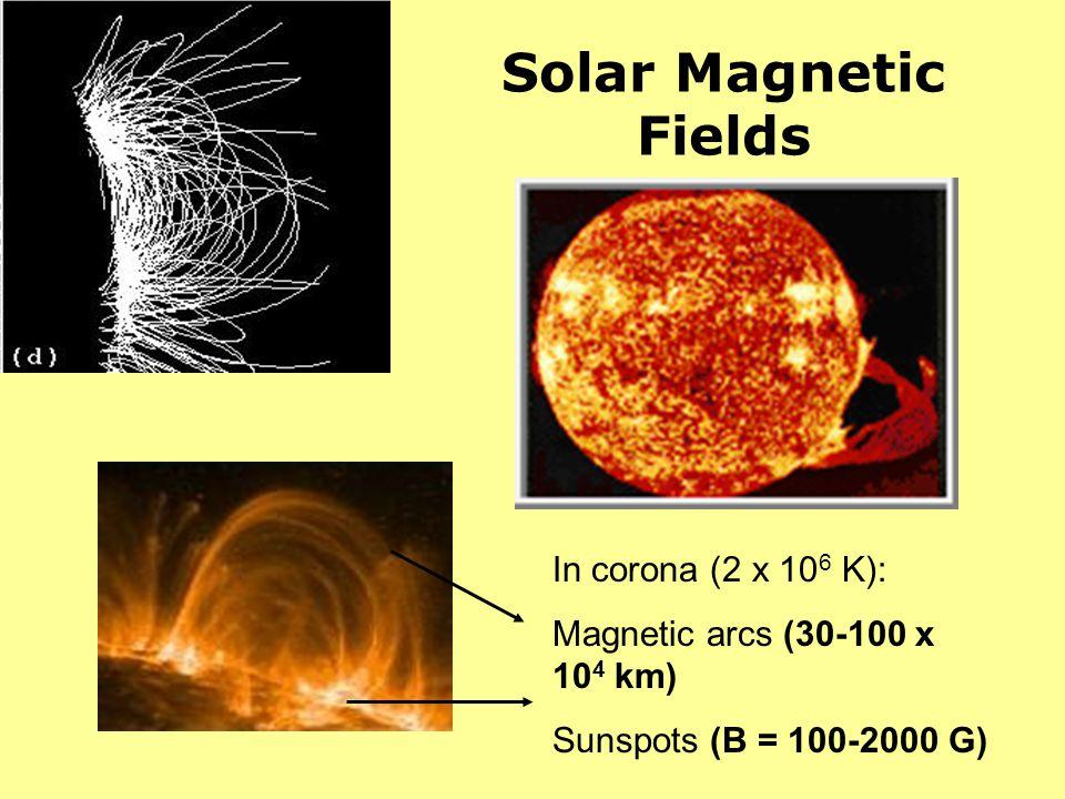 Solar Magnetic Fields In corona (2 x 10 6 K): Magnetic arcs (30-100 x 10 4 km) Sunspots (B = 100-2000 G)